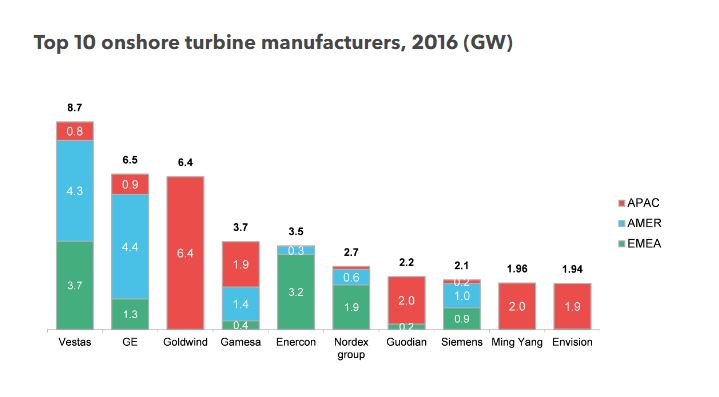 TOP_Turbine_Manifacturers